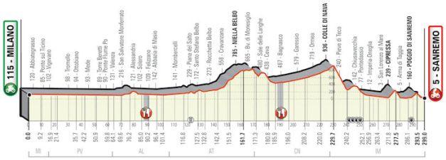Milan-San Remo 2020 profile